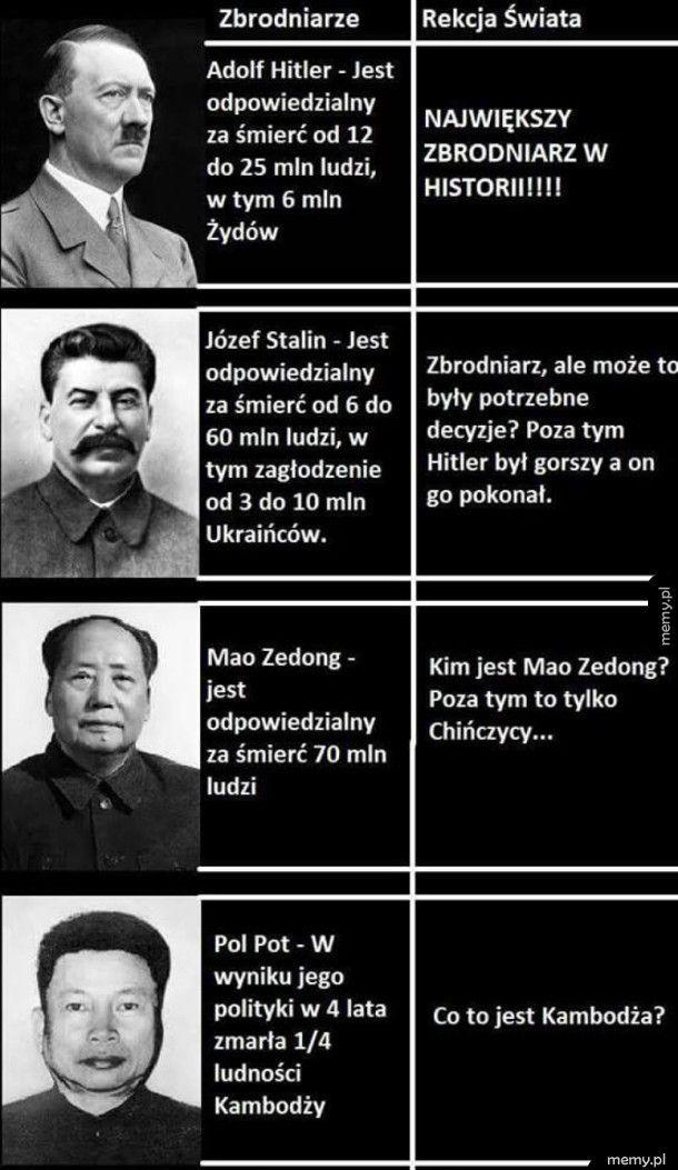 Porównanie zbrodniarzy