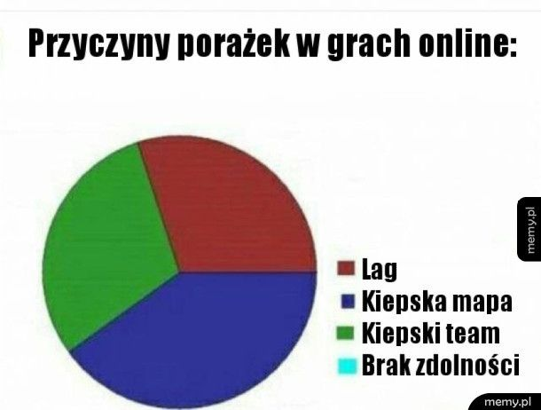 Gry online