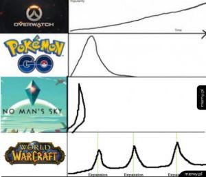 Popularność gier