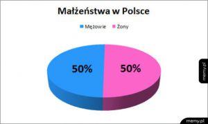 Małżeństwa w Polsce