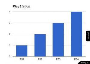 Wykres Playstation