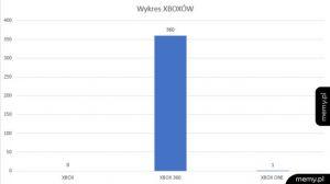 Wykres XBOX
