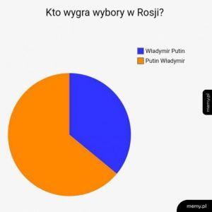 Wybory Rosja