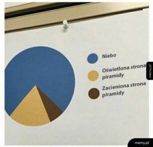 Czytelny wykres