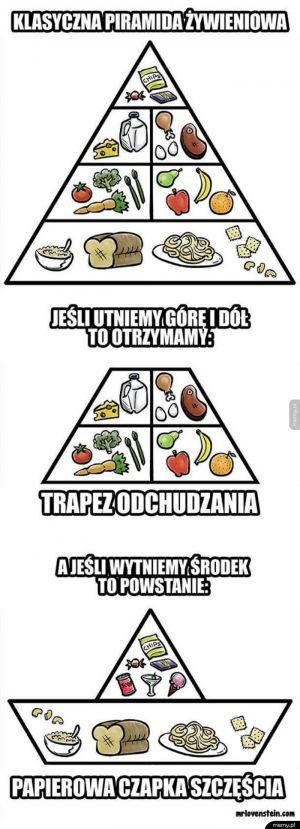 Piramida żywienia